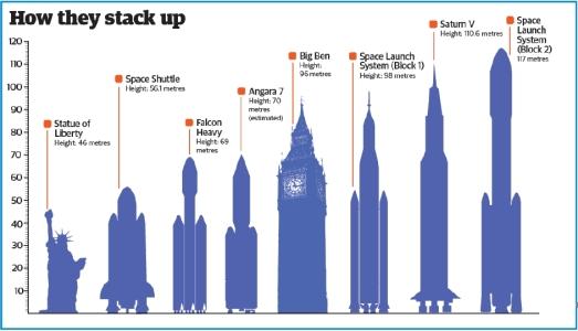 Rocket-size-comparison